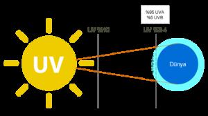 Ultraviyole ışınım kaynaklarının en büyüğü güneştir.